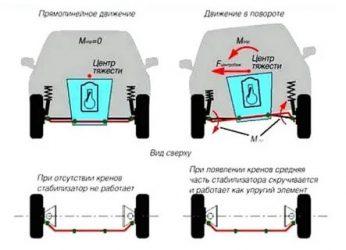Для чего нужен стабилизатор в автомобиле?
